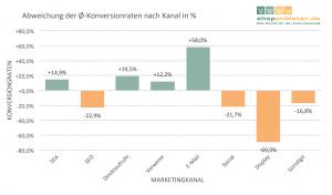 Abweichung der Konversionsraten