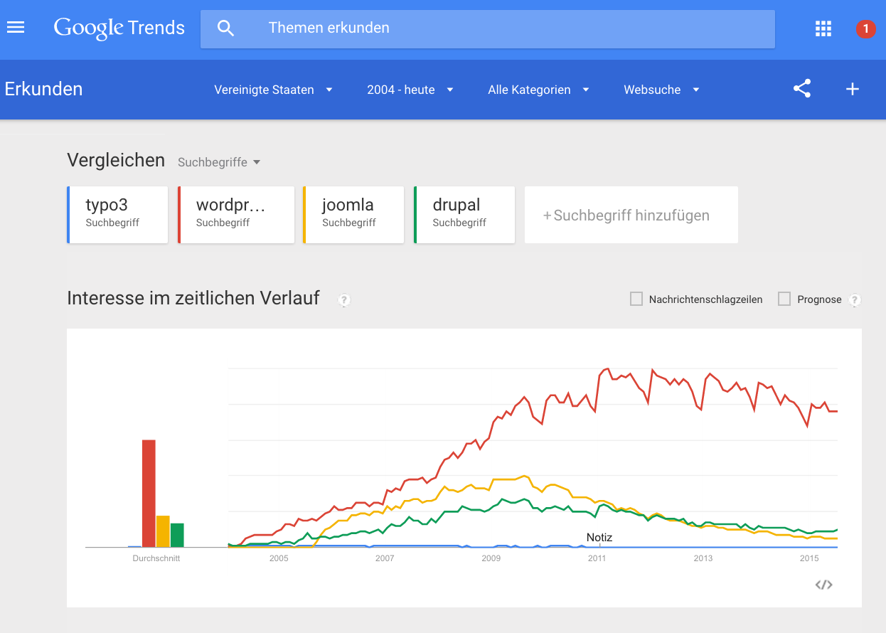 WordPress global bei Google Trends