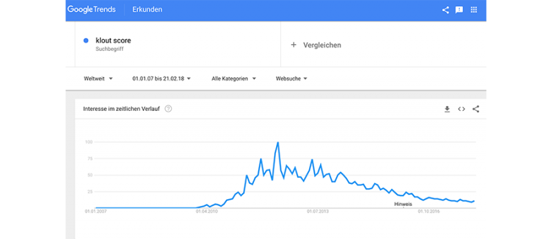 Google Trends zeigt nachlassendes Interesse an Klout