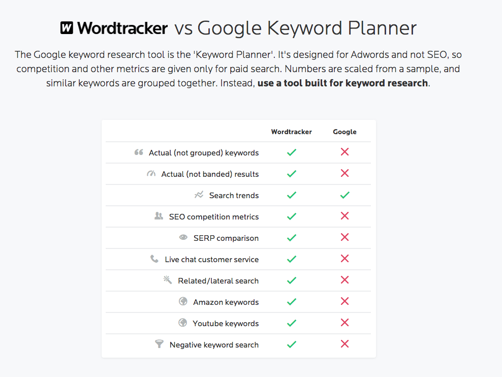 Keywordplanner vs. Wordtracker